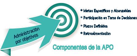 Componentes_APO_Talento_Humano