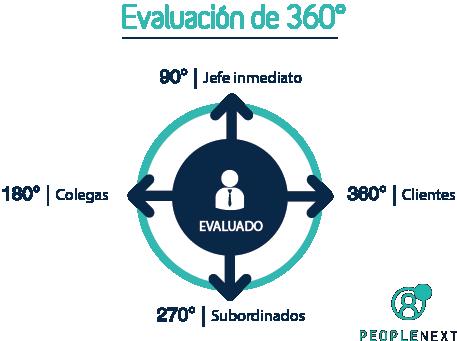 evaluacion_360_grados-1
